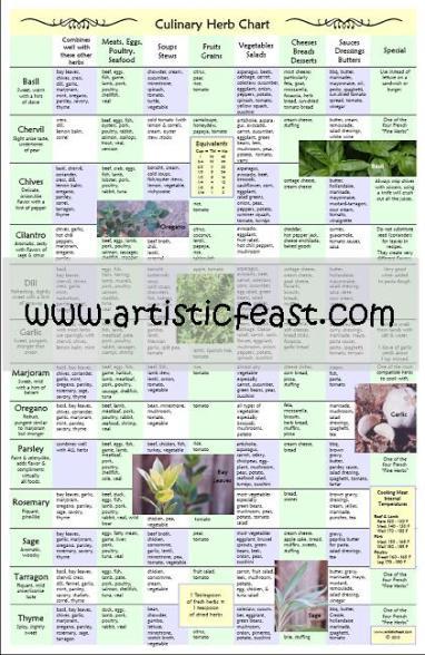 Artistic Feast Culinary Herb Chart